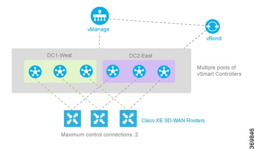 Network Optimization And High Availability Configuration Guide Cisco Ios Xe Sd Wan Releases 16 11 16 12 High Availability Overview Cisco Sd Wan Cisco