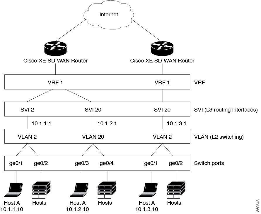 Bridging Routing Segmentation And Qos Configuration Guide Cisco Ios Xe Sd Wan Releases 16 11 16 12 Bridging Cisco Sd Wan Cisco