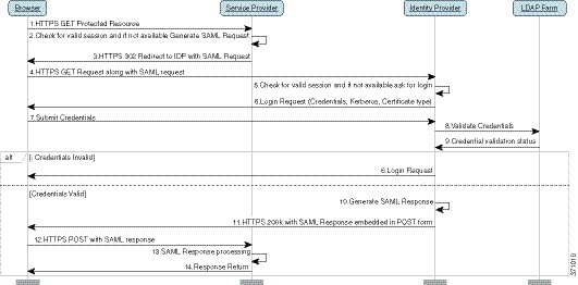 SAML SSO Deployment Guide for Cisco Unified Communications