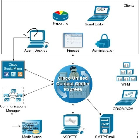 Cisco Unified Contact Center Express Design Guide, Release