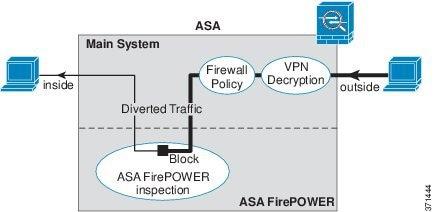 Cisco ASA FirePOWER Module Quick Start Guide - Cisco