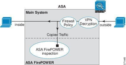 CLI Book 2: Cisco ASA Series Firewall CLI Configuration Guide, 9 3