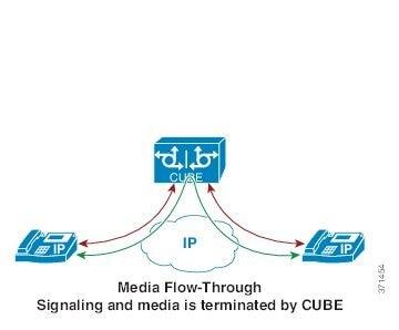 Cisco Unified Border Element Configuration Guide - Media