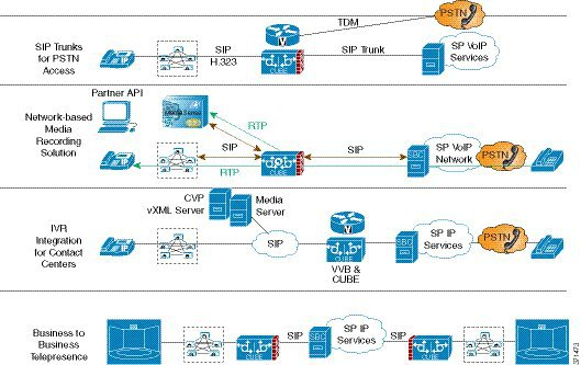 Cisco Unified Border Element Configuration Guide - Overview