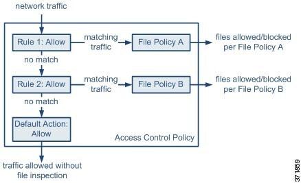 Firepower Management Center Configuration Guide, Version 6.5 ...