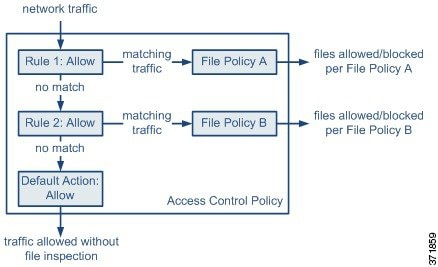 Diagram illustrating the flow of traffic in a simple access control policy that uses file policies.