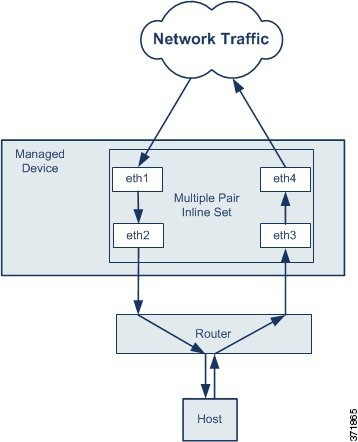 Diagram illustrating multiple interface pairs with asynchronous routing
