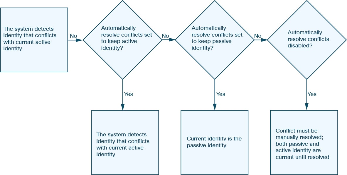 Firepower Management Center Configuration Guide, Version 6.2.2 ...