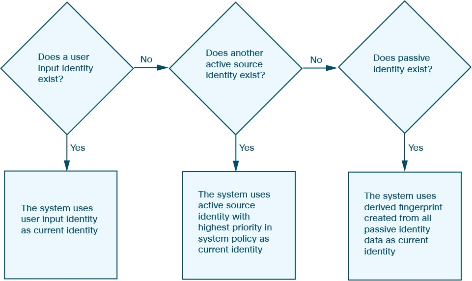 Diagram illustrating which active identity should be used as the current identity for an application or operating system.