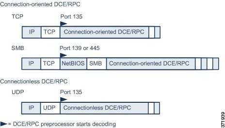 Diagram illustrating when the DCE/RPC preprocessor starts processing DCE/RPC traffic.