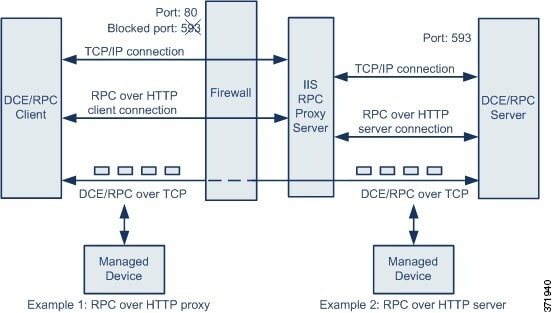 Diagram illustrating Microsoft RPC over HTTP.