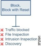 Diagram showing that the Block and Block with reset rule actions deny traffic, and you cannot inspect blocked traffic with a file, intrusion, or network discovery policy.