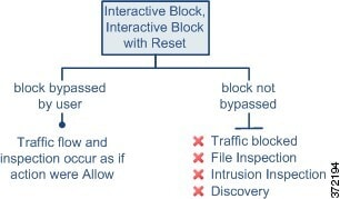 Diagram showing that, when the user bypasses a traffic block by the Interactive Block or Interactive Block with Reset rule action, inspection occurs as if the action were Allow and, when the block is not bypassed, you cannot inspect the blocked traffic with a file, intrusion, or network discovery policy.