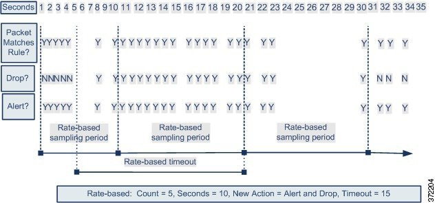Diagram illustrating how rate-based filtering works. Once enough packets match the rule, the rule attribute is changed, and times out after the defined timeout period.