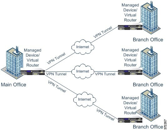 Diagram illustrating a star VPN deployment