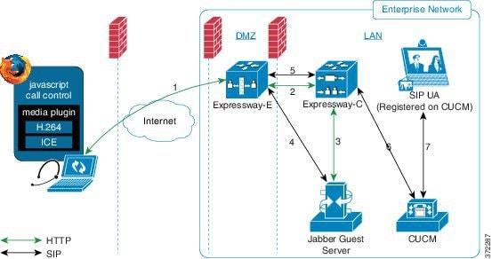 cluster network diagram cisco expressway
