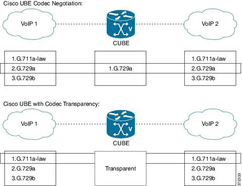 Cisco Unified Border Element Configuration Guide - Introduction to
