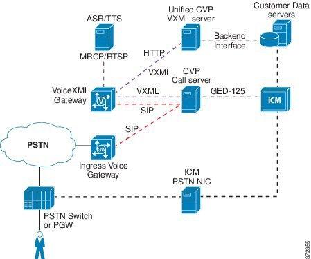 cisco unified customer voice portal design guide