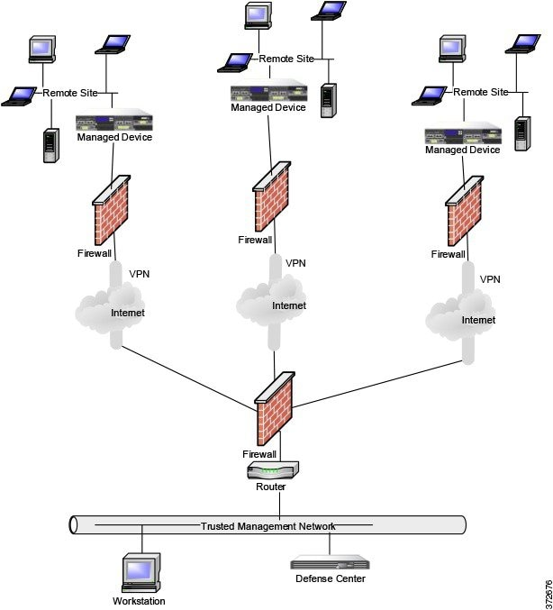 FireSIGHT System Installation Guide - Deploying Managed Devices ...