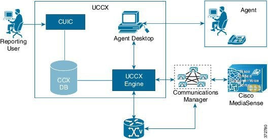 Cisco Unified Contact Center Express Design Guide Release
