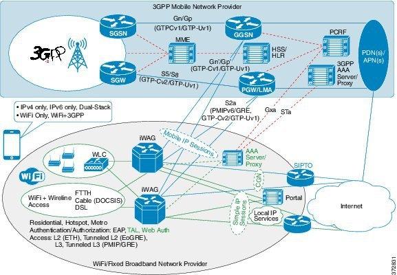 Intelligent Wireless Access Gateway Configuration Guide