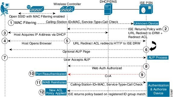Wireless Device Registration Web Authentication Flow