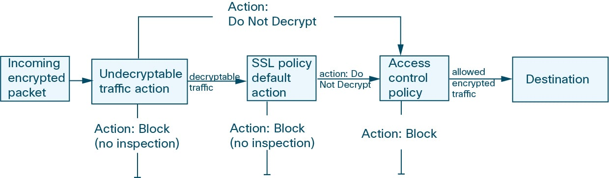 Diagram illustrating encrypted traffic evaluation in a simple SSL policy.