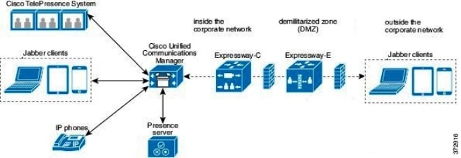 Administration Guide For Cisco Uc Integration For
