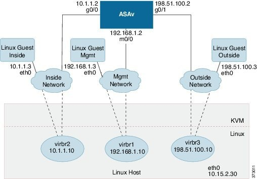 Cisco Adaptive Security Virtual Appliance (ASAv) Quick Start Guide