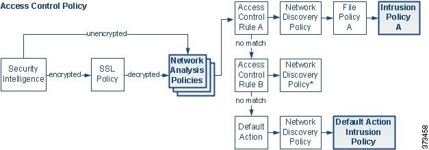 Diagram of traffic flow as described above, showing that preprocessing by network analysis policies occurs after SSL inspection, but before access control rules invoke intrusion policies.