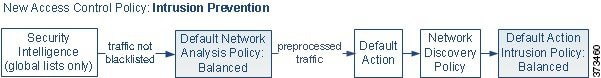 Diagram showing how a newly created access control policy in an inline intrusion prevention deployment initially handles traffic. In order: Security Intelligence, preprocessing, access control default action, network discovery, and finally intrusion inspection.