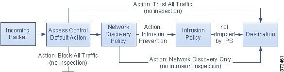 Diagram that shows how you can configure the access control policy default action to block all traffic, trust all traffic, or allow it if it passes intrusion inspection