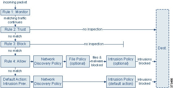 Diagram that summarizes the ways traffic can be evaluated by access control rules