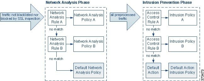 Simplified diagram showing how the network analysis policy (preprocessing) selection phase occurs before and separately from the intrusion prevention (rules) phase