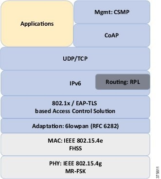 Connected Utilities - Field Area Network 2 0 Design and