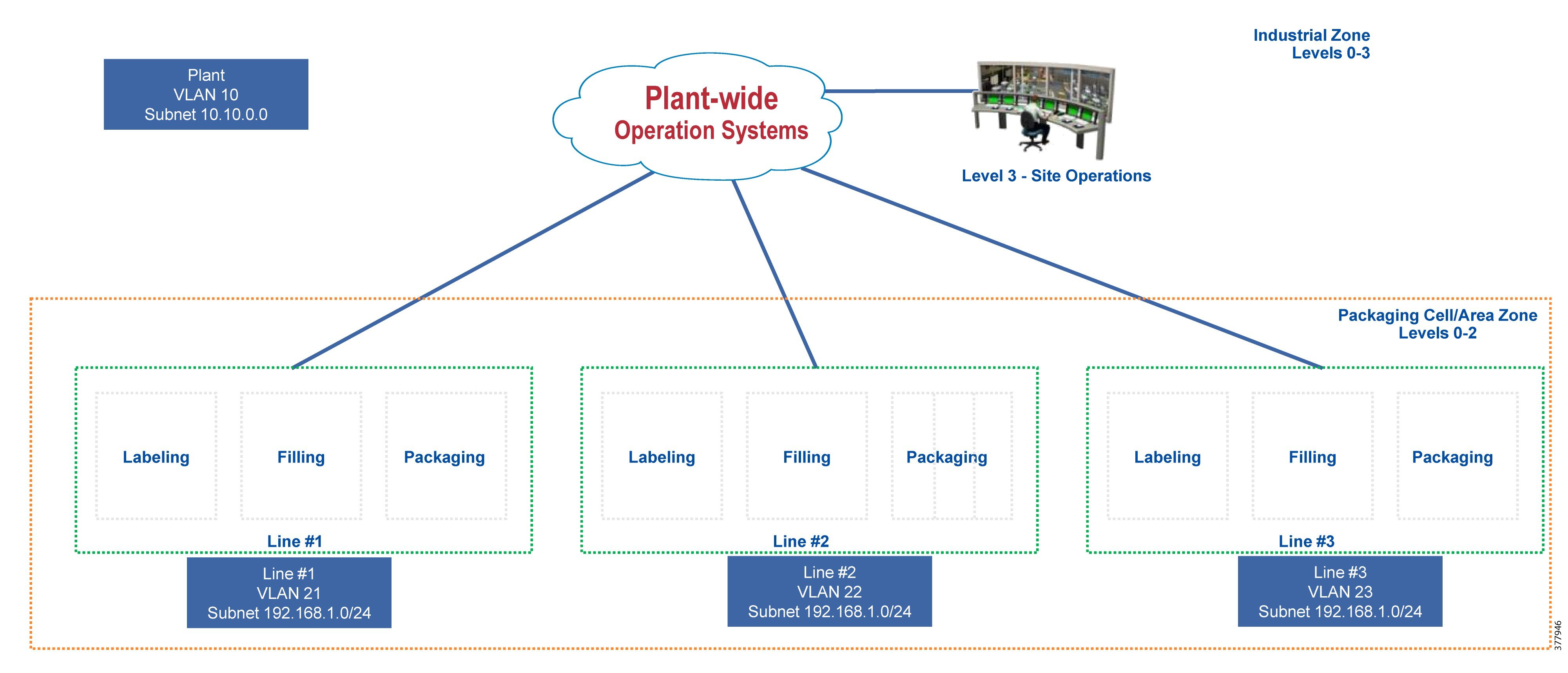 Oem Networking Within A Converged Plantwide Ethernet Architecture Level 0 Block Diagram Zones And Sub Allows Plant Operators To Achieve Scalability Through Building Approach Machine Or Skid Are Examples
