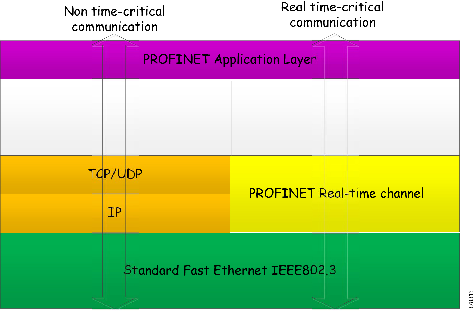 Cisco Connected Factoryprofinet Wireless Design And Implementation The Diagram Below Is Just A Rough Guide To Layout Of Typical As Shown In Figure 2 Profinet Uses Tcp Ip Channel For Non Time Critical Tasks Such Downloading Configurations Diagnostics Device Management