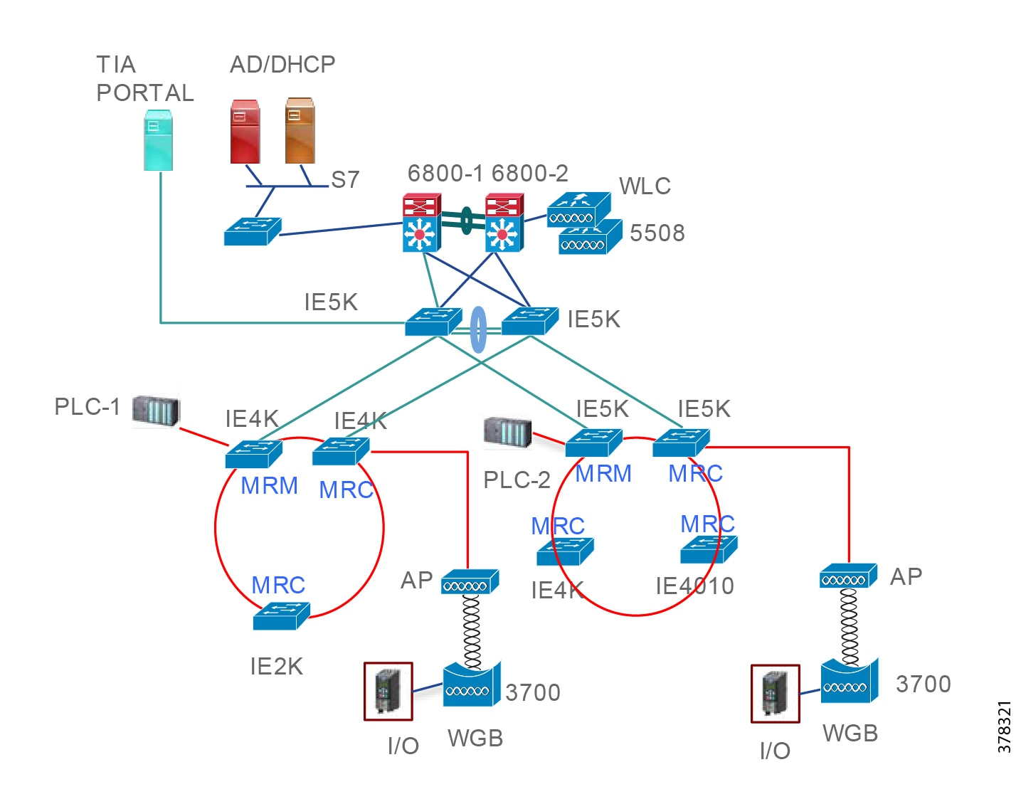 Cisco Connected Factory Profinet Wireless Design And
