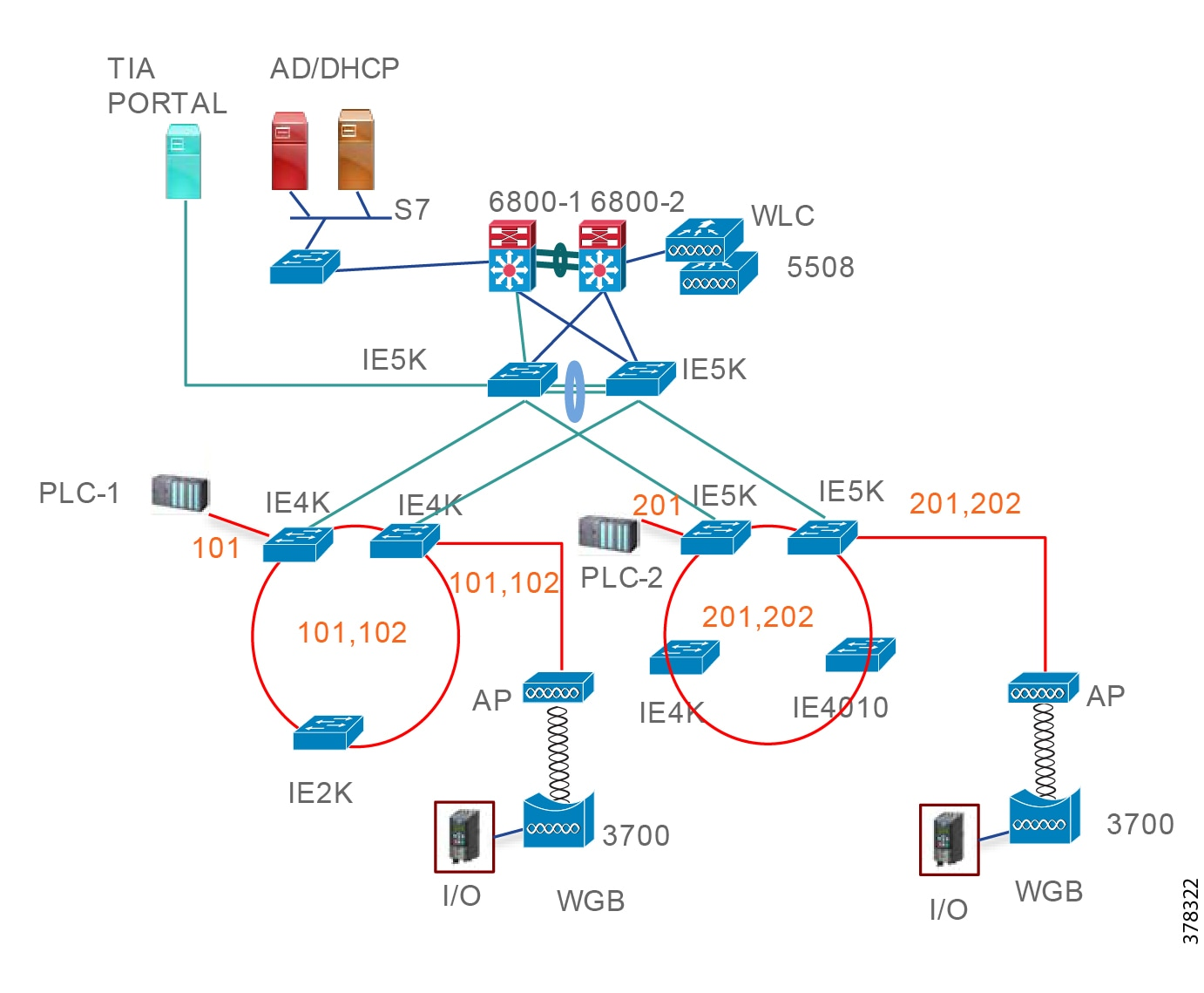 Cisco Connected Factory—PROFINET Wireless Design and Implementation