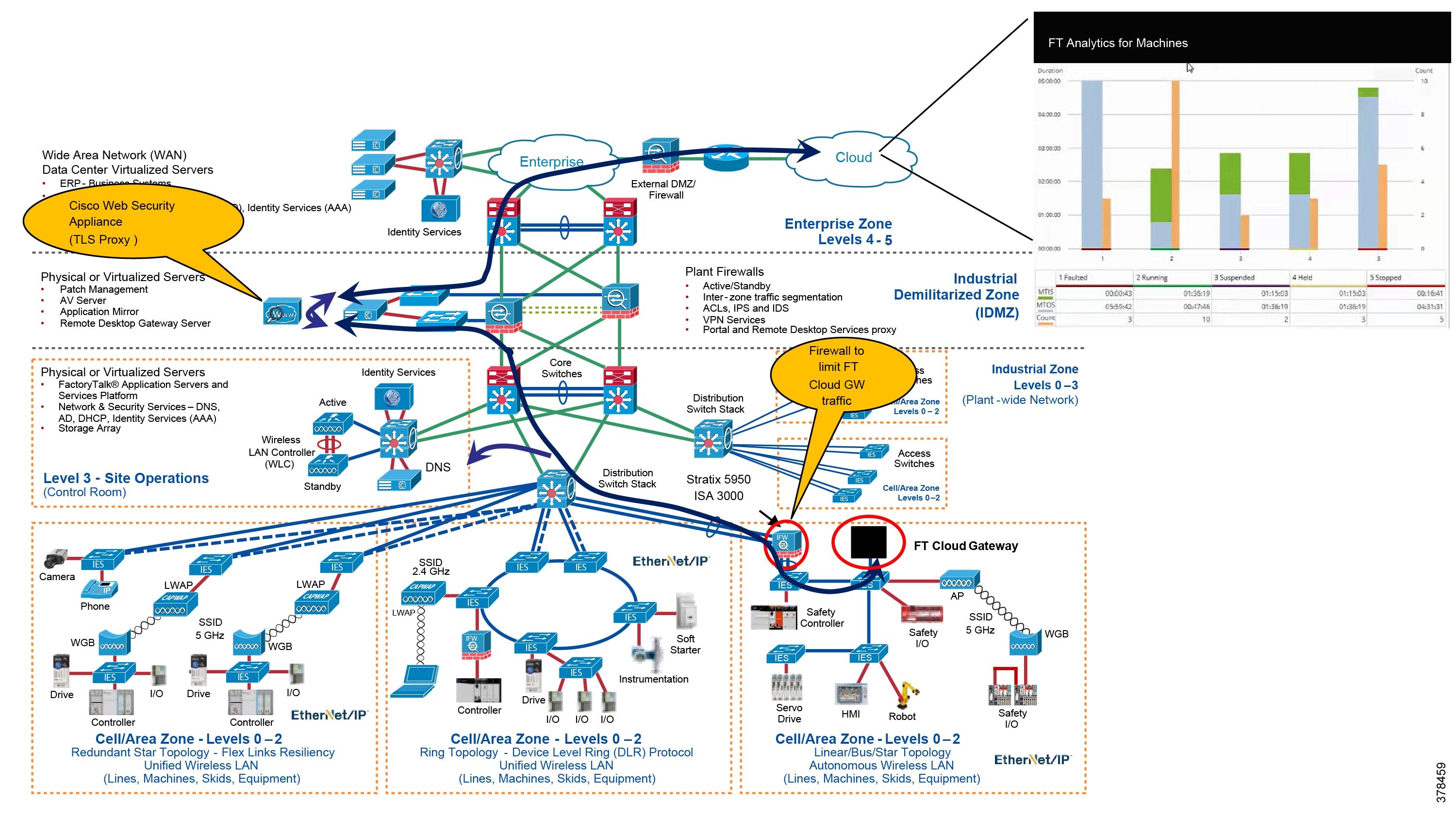 Cloud Connectivity to a Converged Plantwide Ethernet Architecture