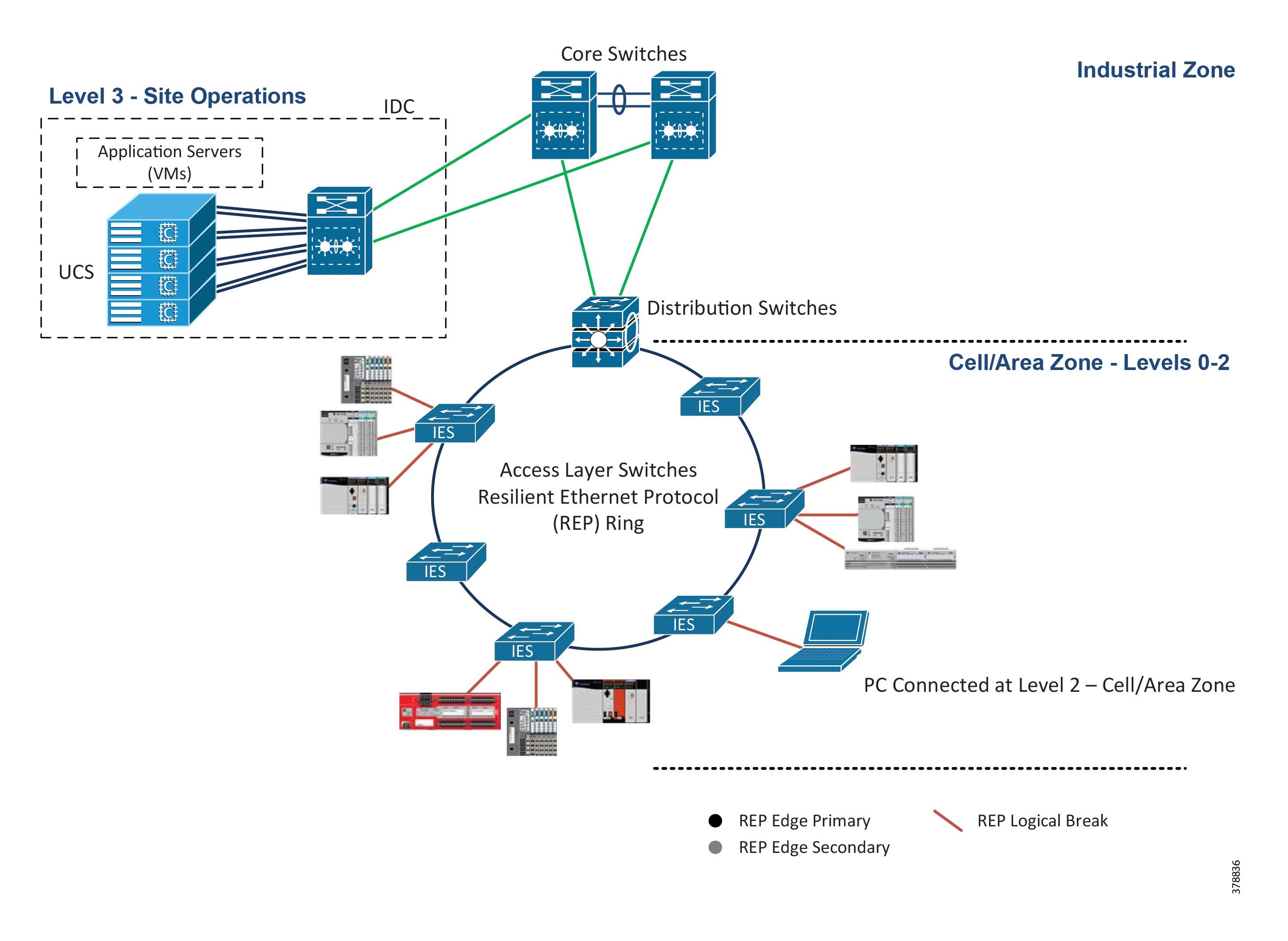 factorytalk activation server not running