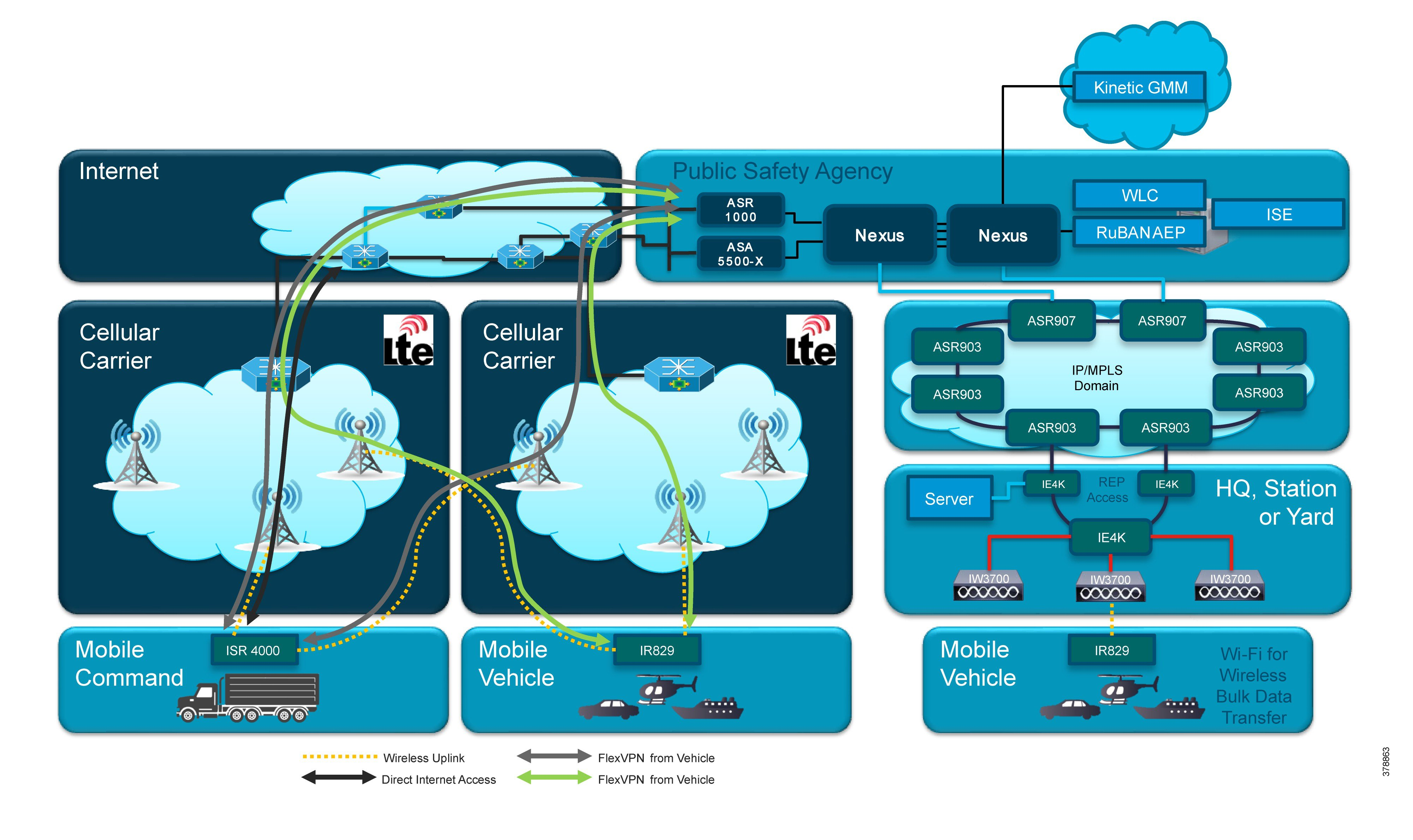 First Responder Fleet Cisco Reference Design (CRD) - First