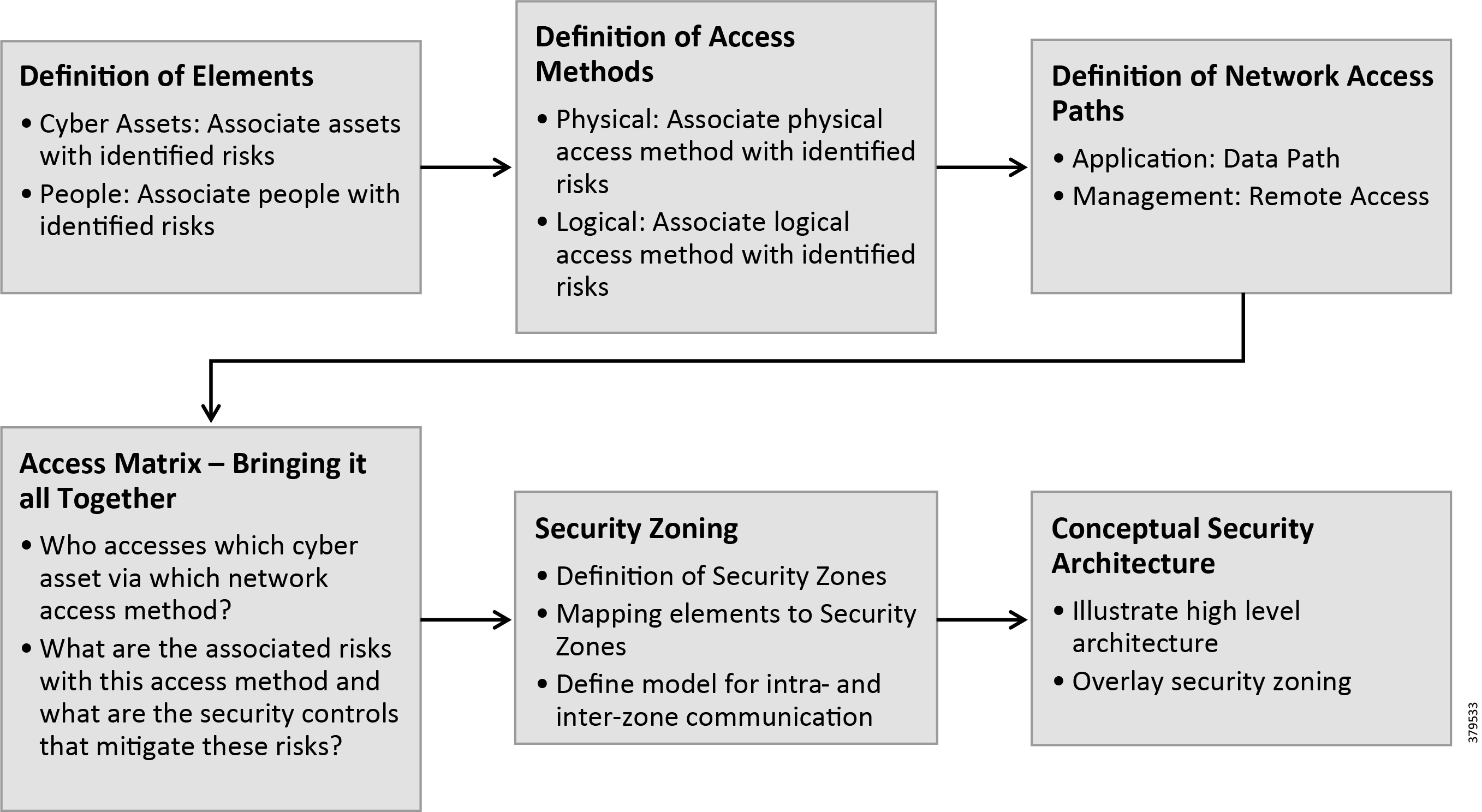Oil and Gas Pipeline Security Reference Document - Oil and Gas