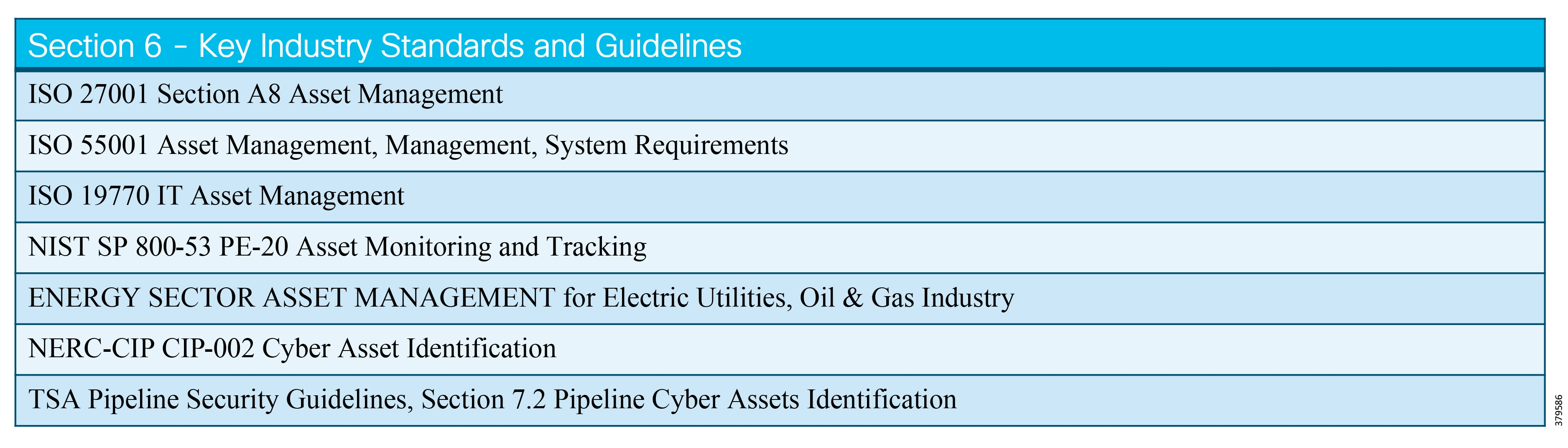 Oil and Gas Pipeline Security Reference Document - Oil and