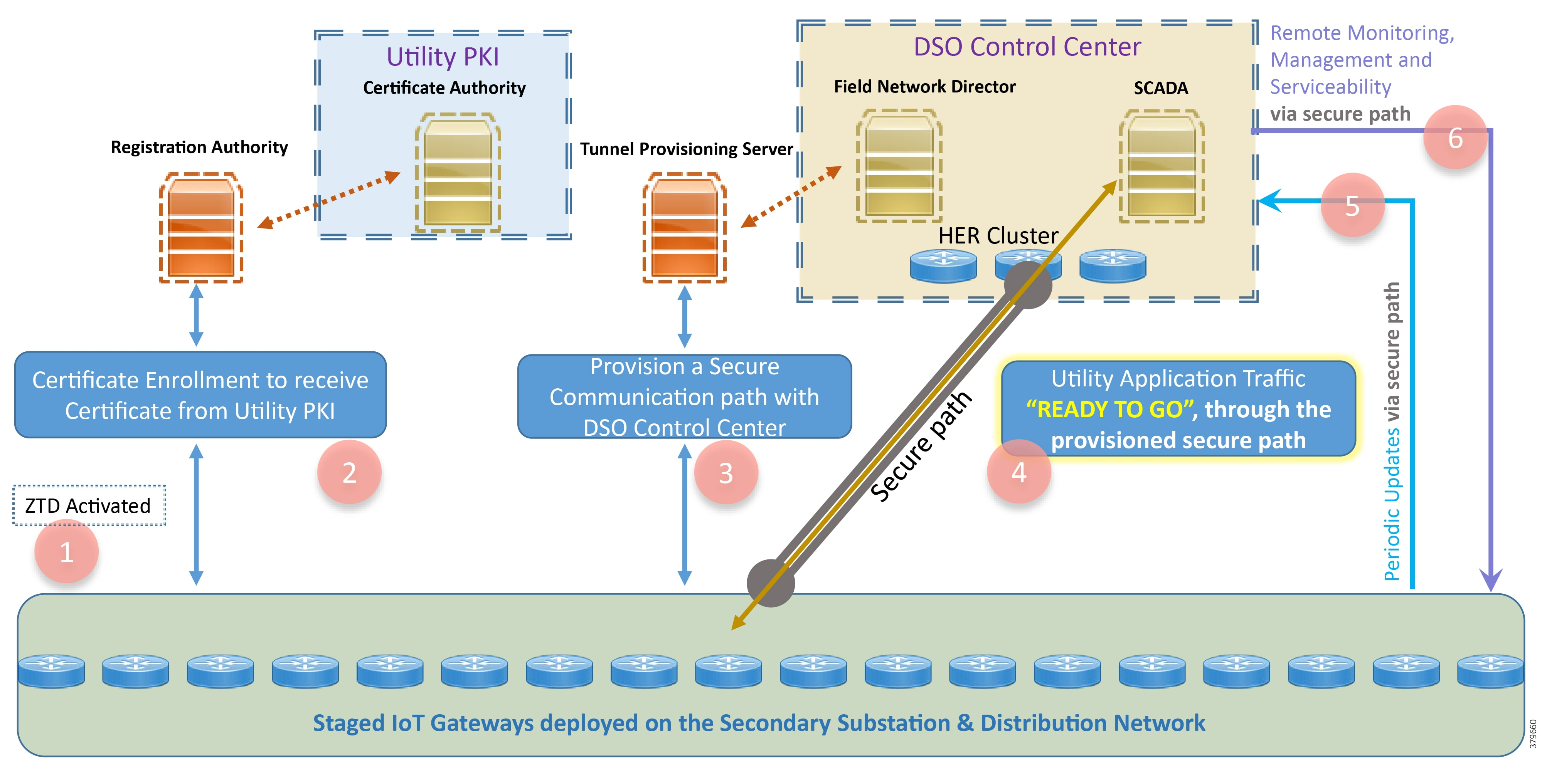distribution automation secondary substation design guide