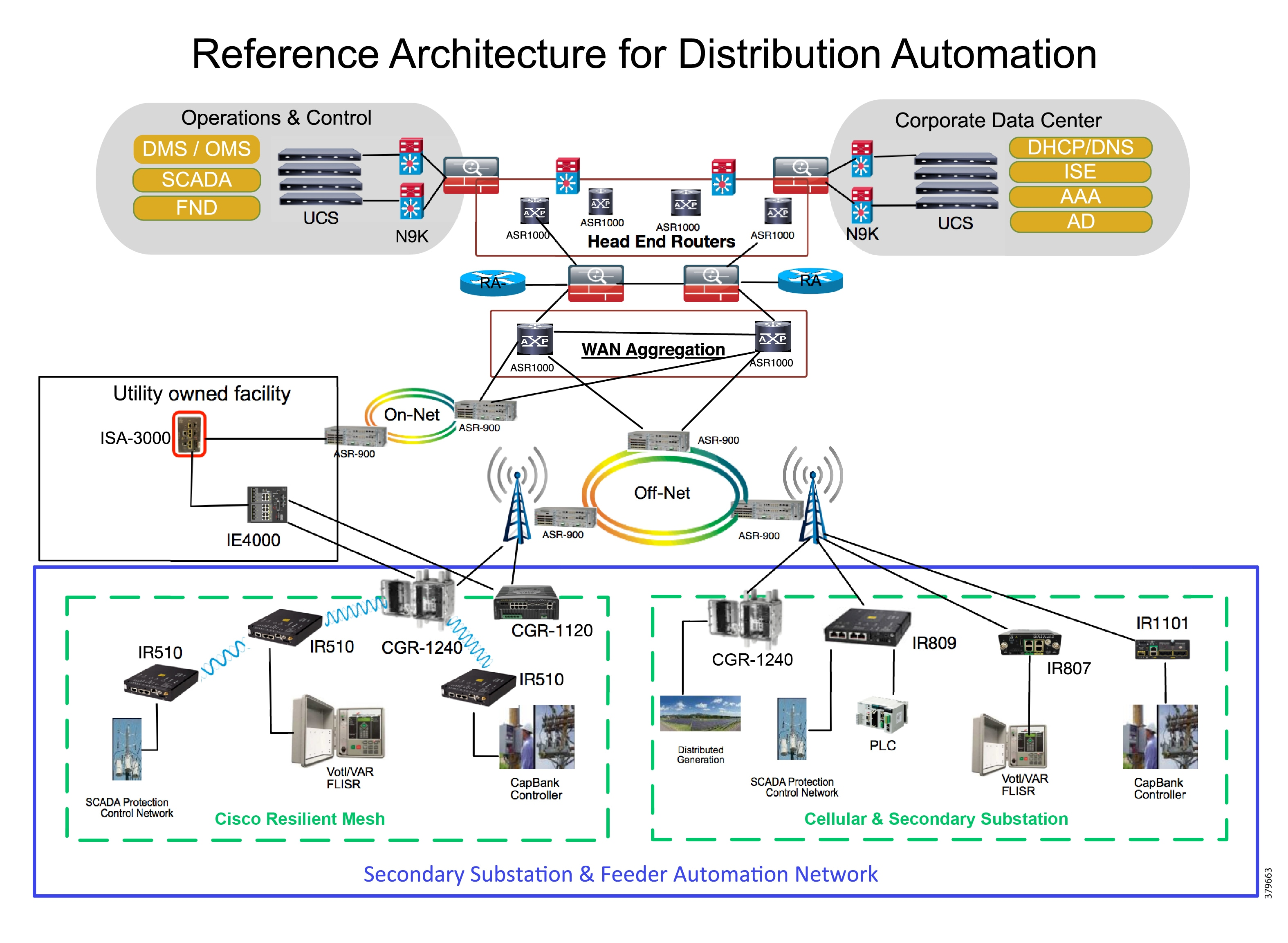 Distribution Automation Feeder Automation Design Guide ... on