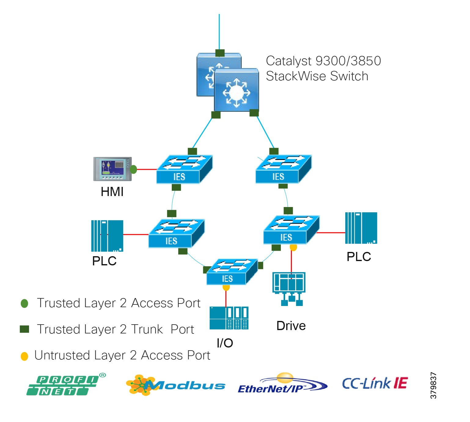 34e3ed191cf Networking and Security in Industrial Automation Environments Design ...
