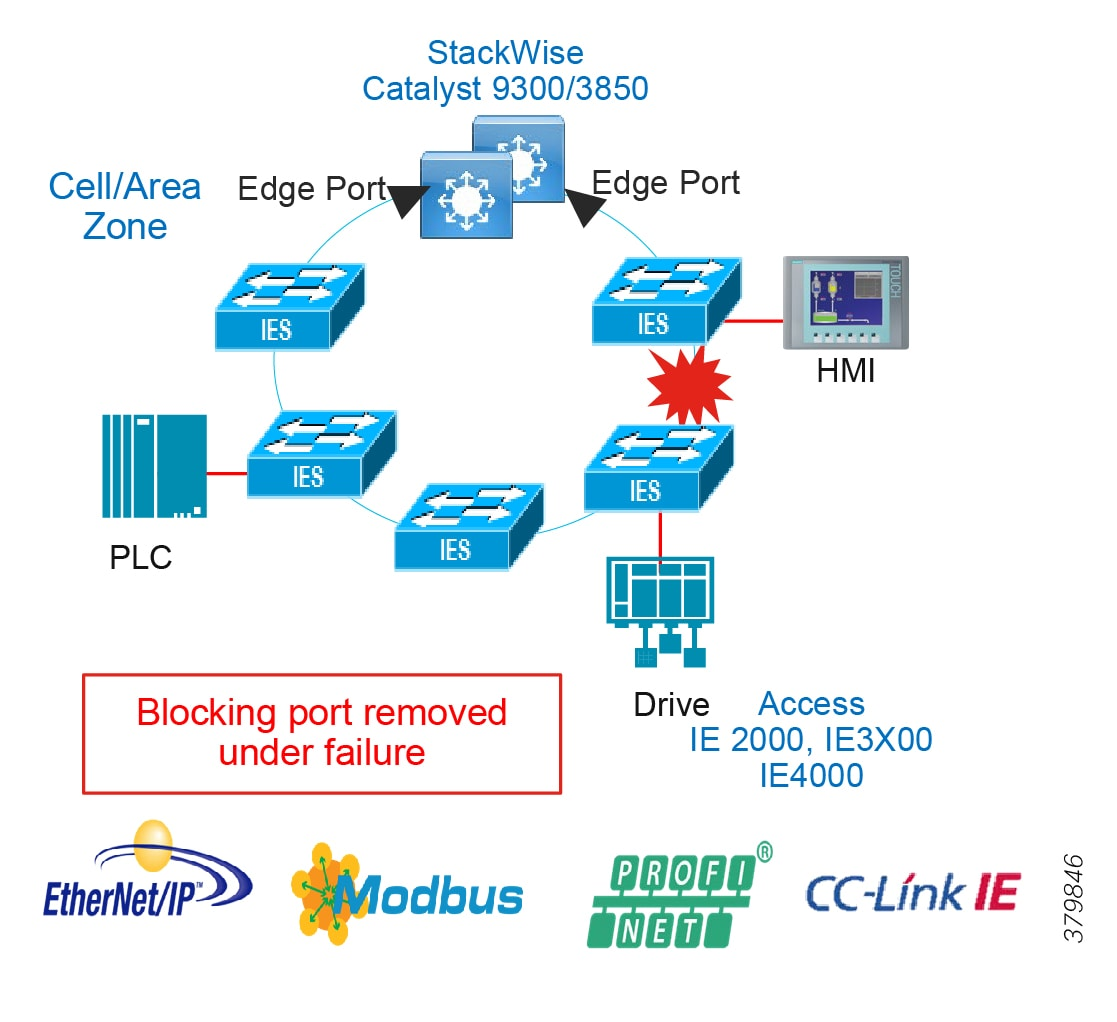 Networking and Security in Industrial Automation