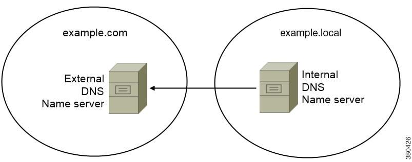 Cisco Jabber DNS Configuration Guide - Domain Name System Designs