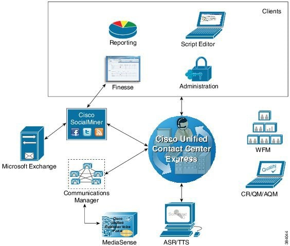 Cisco Unified Contact Center Express Design Guide, Release 11 0(1